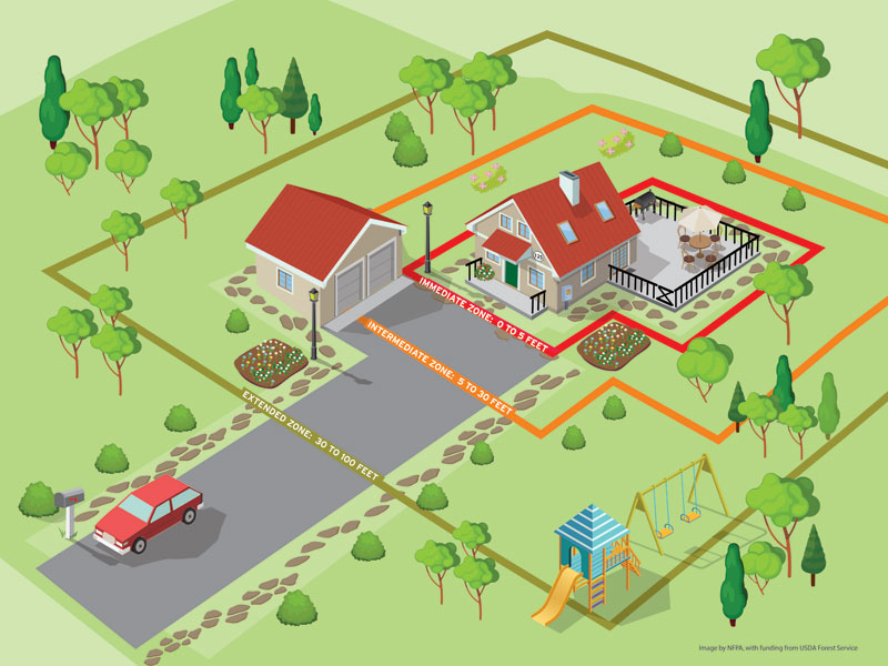Preparing homes for wildfire: an illustration about the space used to protect your home