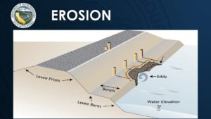 diagram of water eroding a bank