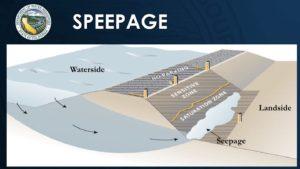 diagram of water seeping under a levee