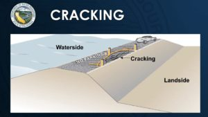 diagram of water causing cracks in the crown of the levee